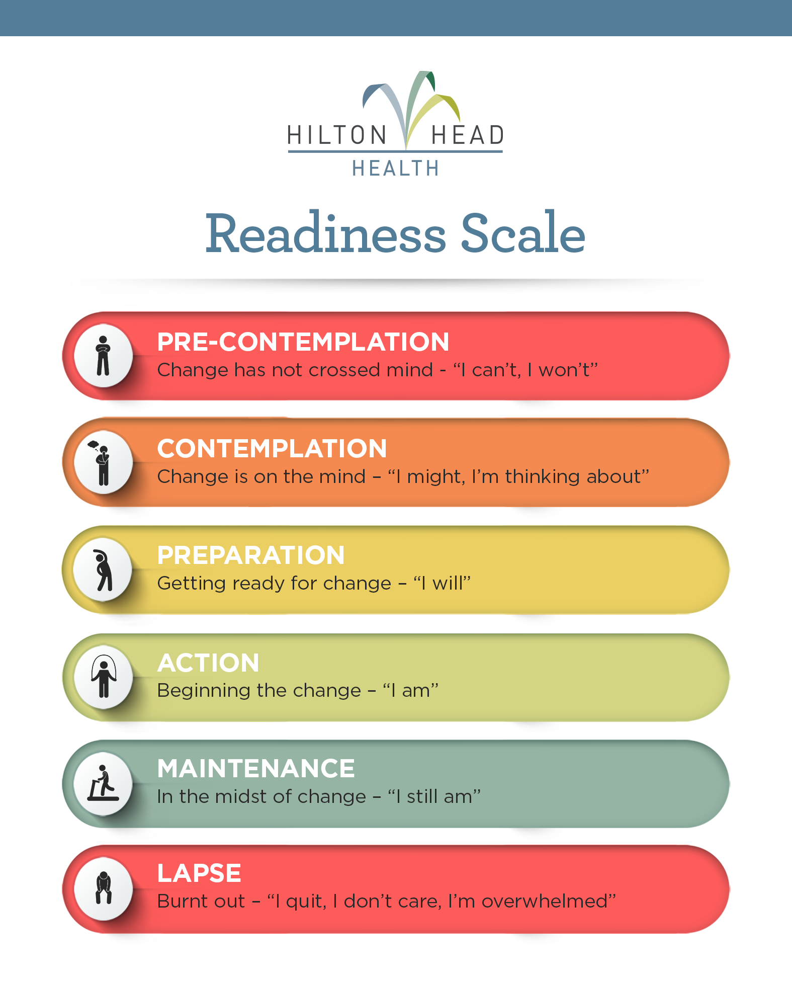 H3 Readiness Scale