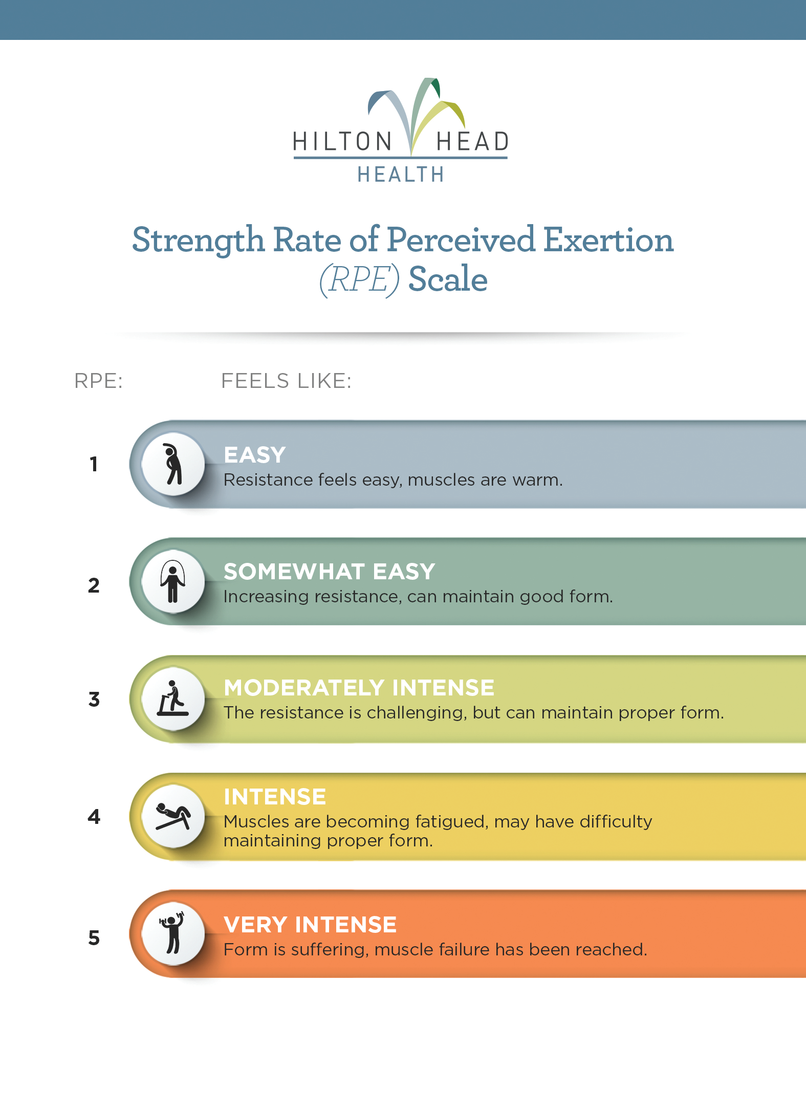 Strength Rate of Perceived Exertion