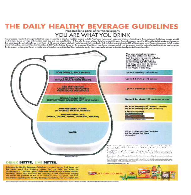 The Daily Healthy Beverage Guidelines